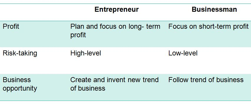 Entrepreneur vs businessman